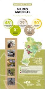 Nouvelle-Aquitaine : Une mosaïque de territoires - MILIEUX AGRICOLES